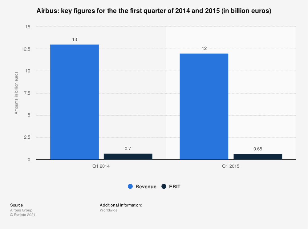 Statistic: Airbus: key figures for the the first quarter of 2014 and 2015 (in billion euros) | Statista