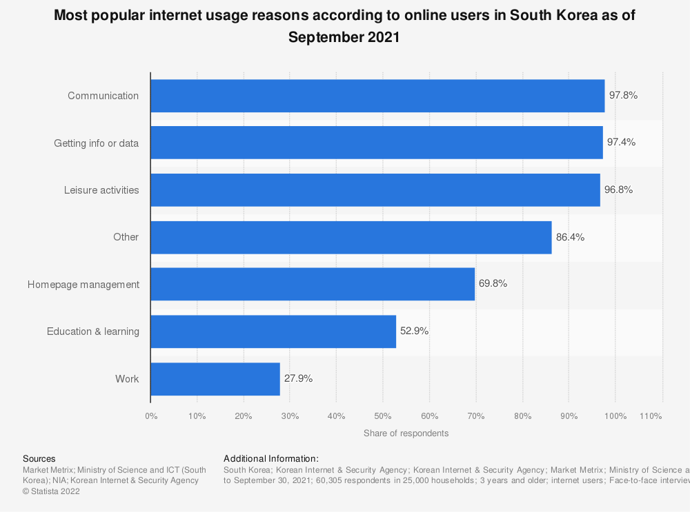 Statistic: Most popular internet usage reasons according to online users in South Korea as of September 2018 | Statista