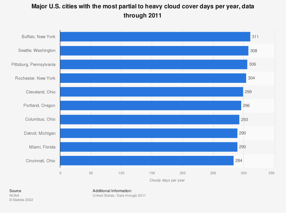 U S  cities with the most cloudy days up to 2011 | Statista