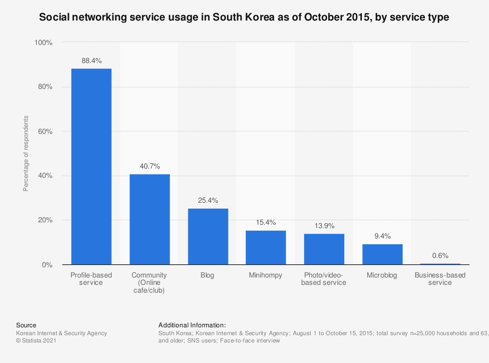 Statistic: Social networking service usage in South Korea as of October 2015, by service type | Statista