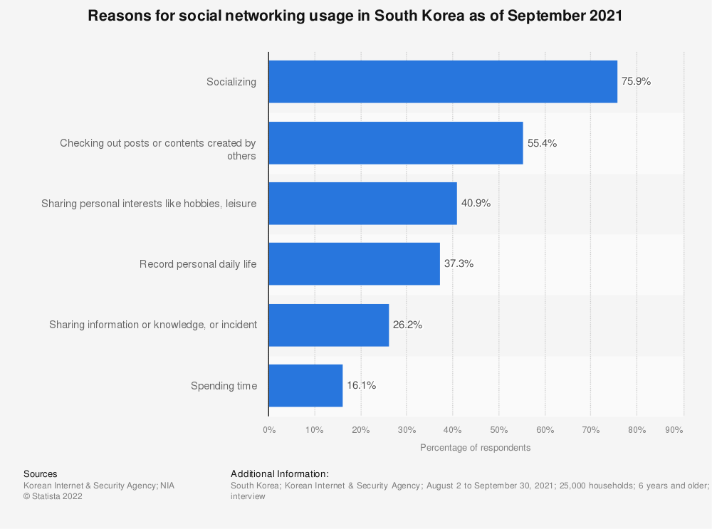 Statistic: Reasons for social networking usage in South Korea as of September 2020 | Statista