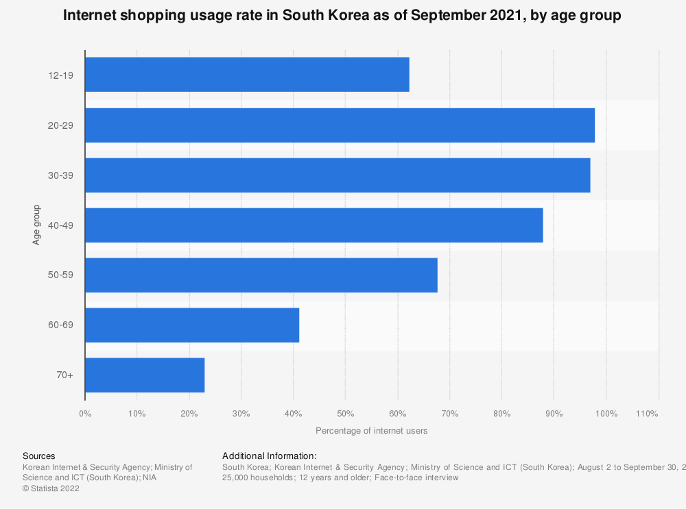 Statistic: Internet shopping usage rate in South Korea as of September 2018, by age group | Statista