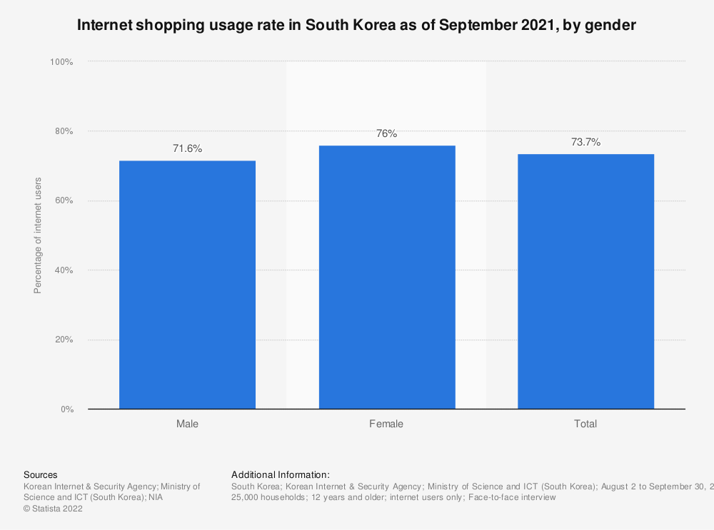 Statistic: Internet shopping usage rate in South Korea as of October 2015, by gender | Statista