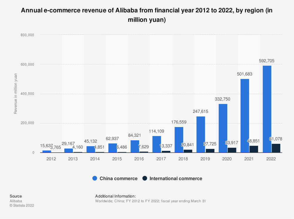 Alibaba e-commerce revenue by region 2019 | Statista