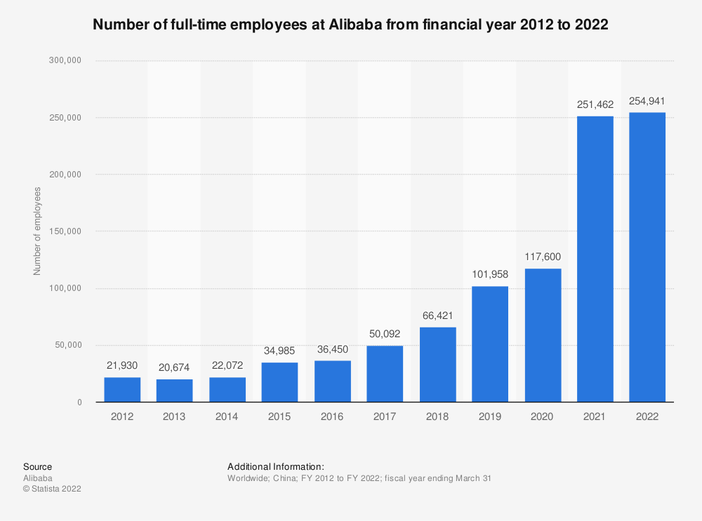 Alibaba Employees Number 2019 Statista Import & export on alibaba.com. alibaba employees number 2019 statista