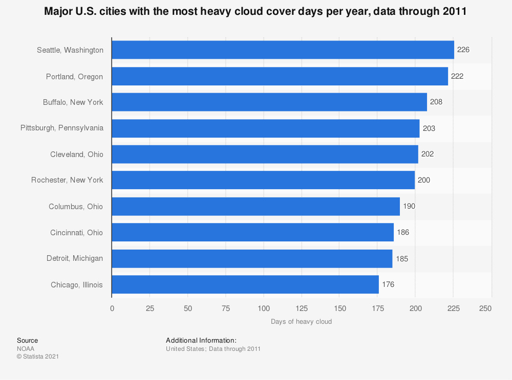 Statistic: Major U.S. cities with the most heavy cloud cover days per year, data through 2011 | Statista