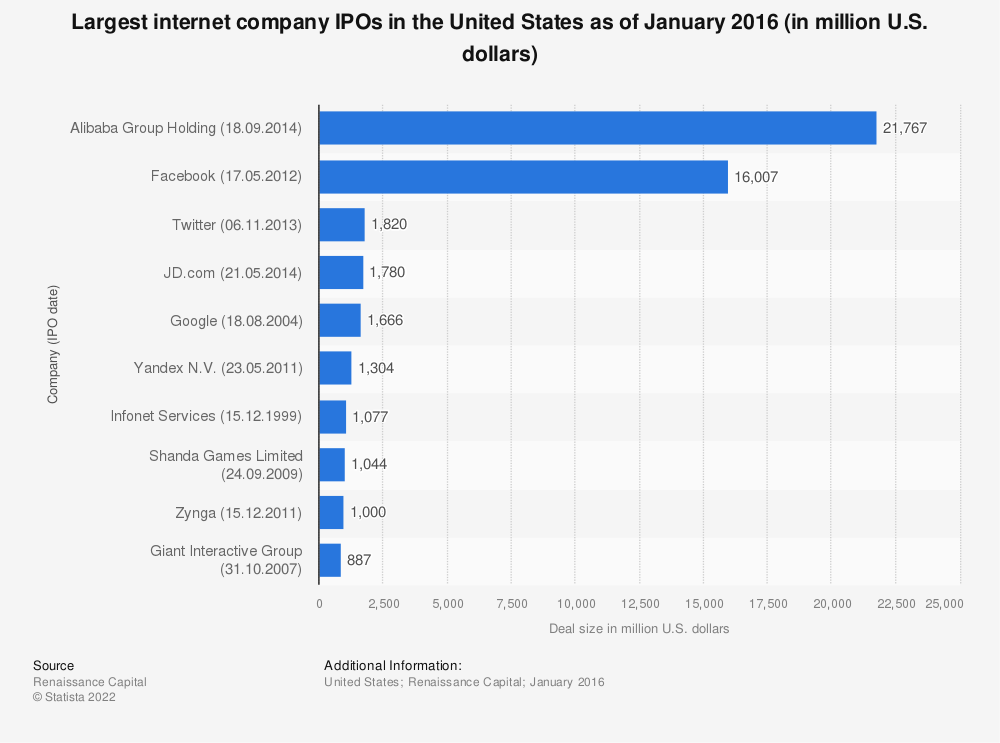 Statistic: Largest internet company IPOs in the United States as of January 2016 (in million U.S. dollars) | Statista