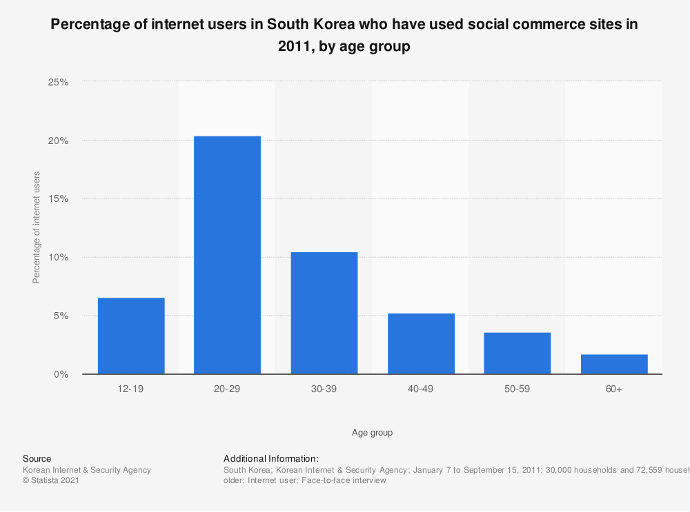 Statistic: Percentage of internet users in South Korea who have used social commerce sites in 2011, by age group | Statista