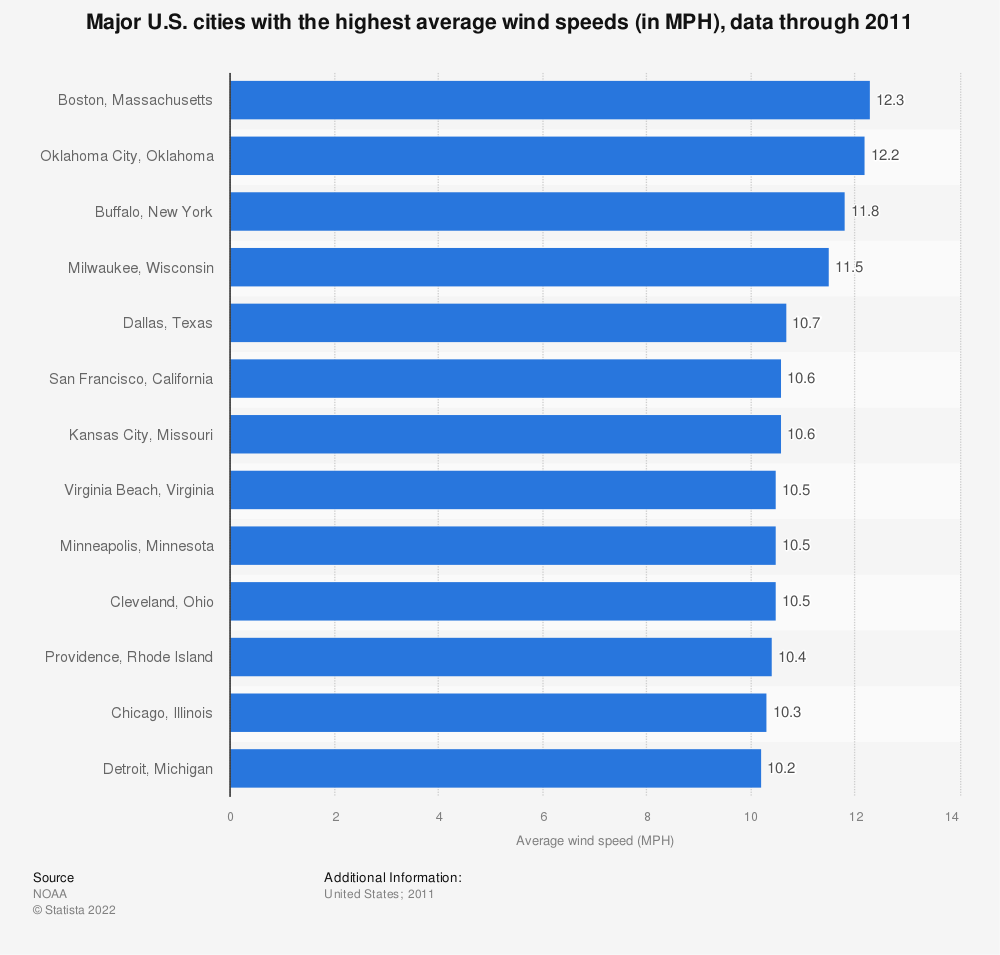 Statistic: Major U.S. cities with the highest average wind speeds (in MPH), data through 2011 | Statista