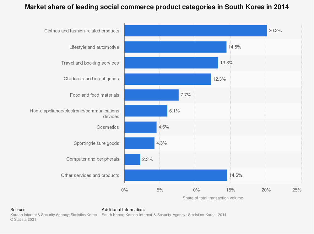 Statistic: Market share of leading social commerce product categories in South Korea in 2014 | Statista