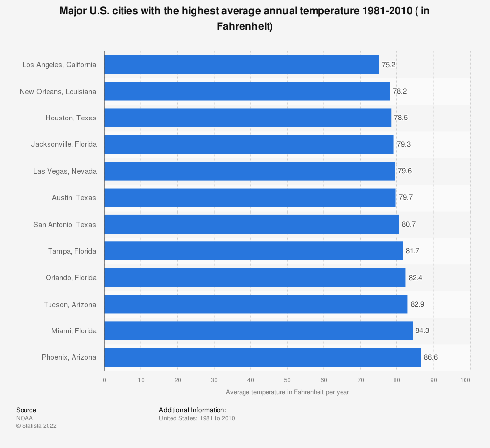 Statistic: Major U.S. cities with the highest average annual temperature 1981-2010 ( in Fahrenheit) | Statista