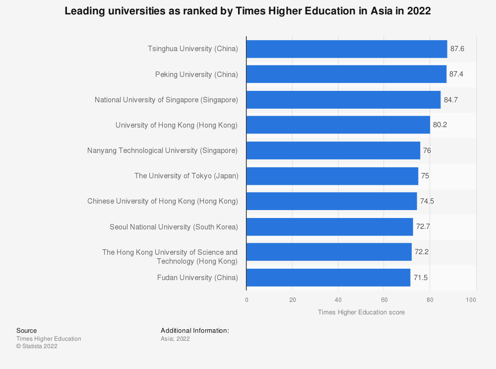 Statistic: Top Asian universities as ranked by Times Higher Education 2019 | Statista