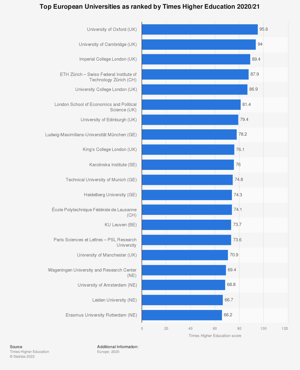 Statistic: Top European Universities as ranked by Times Higher Education 2018-2019 | Statista