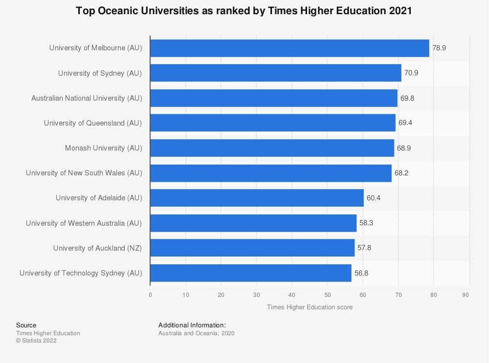 Statistic: Top Oceanic Universities as ranked by Times Higher Education 2019 | Statista