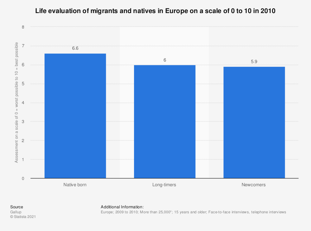 Statistic: Life evaluation of migrants and natives in Europe on a scale of 0 to 10 in 2010 | Statista