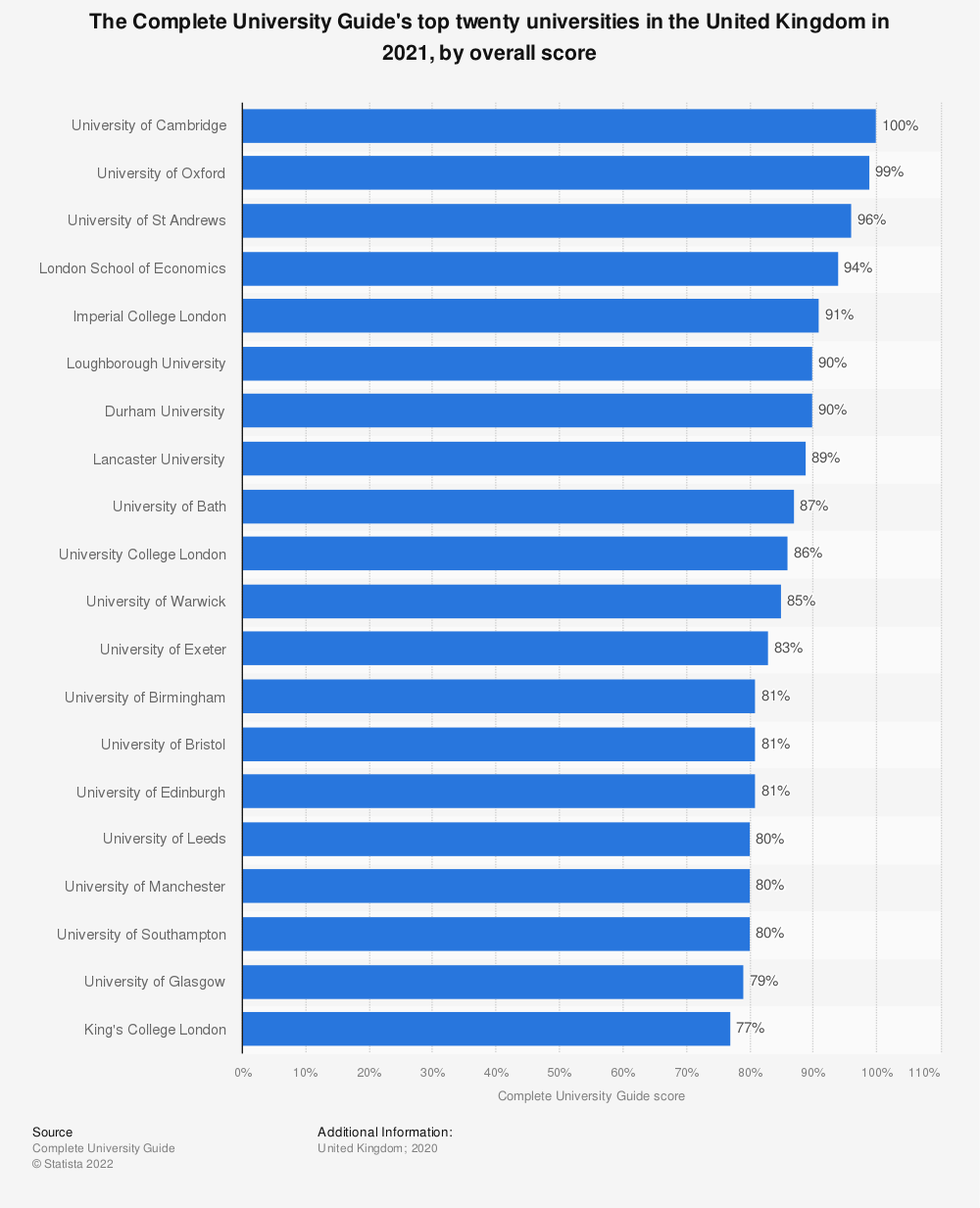 Statistic: The Complete University Guide's top twenty universities in the United Kingdom in 2020, by overall score | Statista