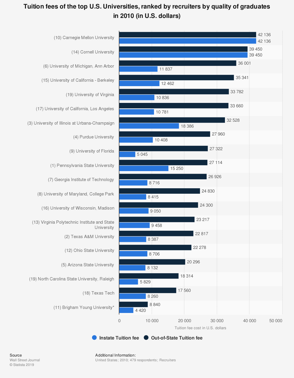 Statistic: Tuition fees of the top U.S. Universities, ranked by recruiters by quality of graduates in 2010 (in U.S. dollars) | Statista