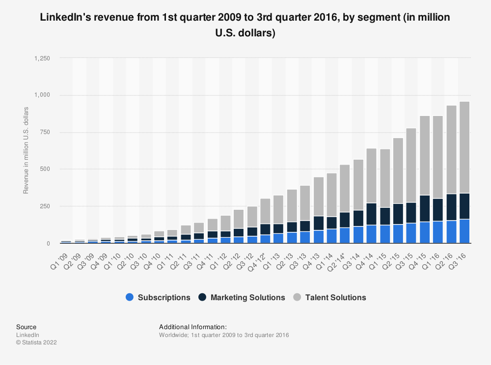 Statistic: LinkedIn's revenue from 1st quarter 2009 to 2nd quarter 2014, by segment (in million U.S. dollars) | Statista