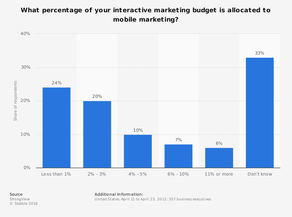 Statistic: What percentage of your interactive marketing budget is allocated to mobile marketing? | Statista