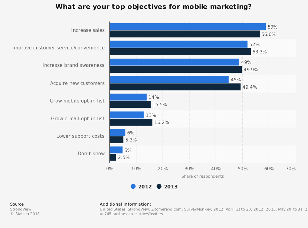 Statistic: What are your top objectives for mobile marketing? | Statista