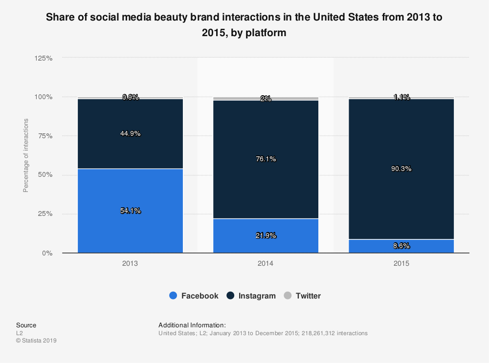 Statistic: Share of social media beauty brand interactions in the United States from 2013 to 2015, by platform | Statista