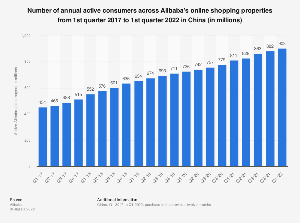 Statistic: Number of annual active consumers across Alibaba's online shopping properties from 2nd quarter 2013 to 2nd quarter 2018 (in millions) | Statista