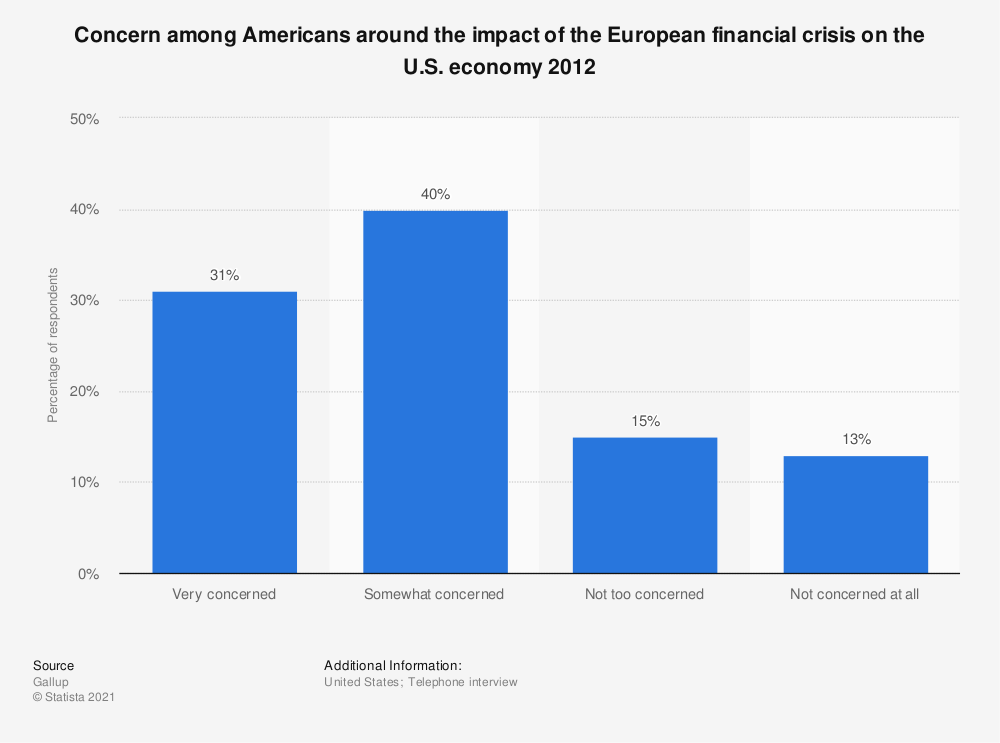 Statistic: Concern among Americans around the impact of the European financial crisis on the U.S. economy 2012 | Statista