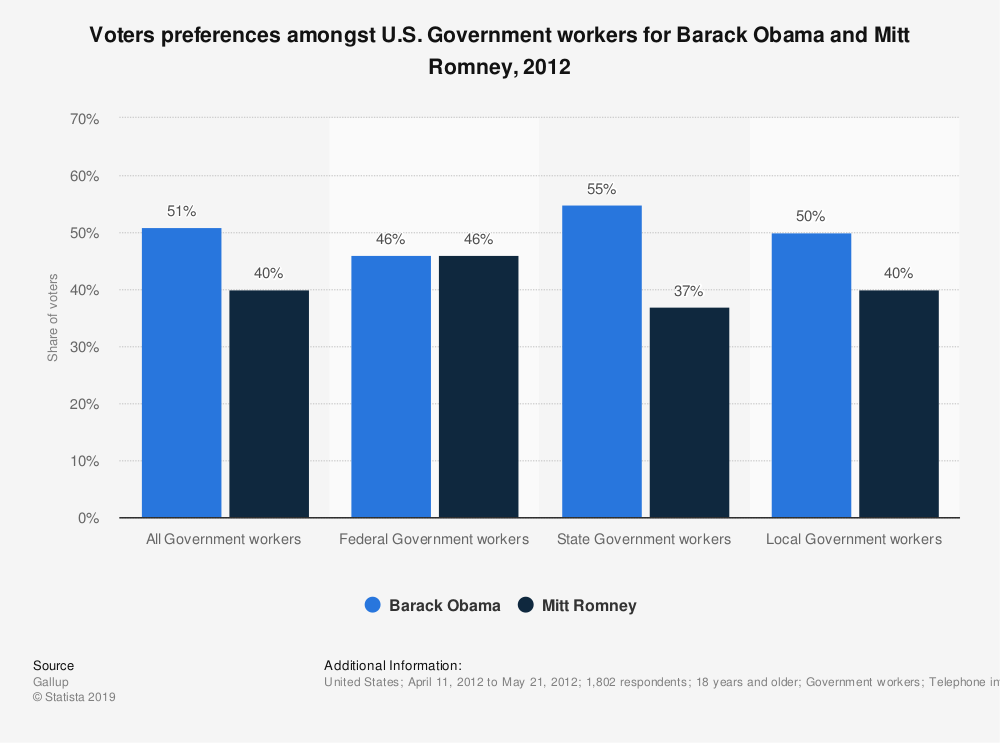 Statistic: Voters preferences amongst U.S. Government workers for Barack Obama and Mitt Romney, 2012 | Statista