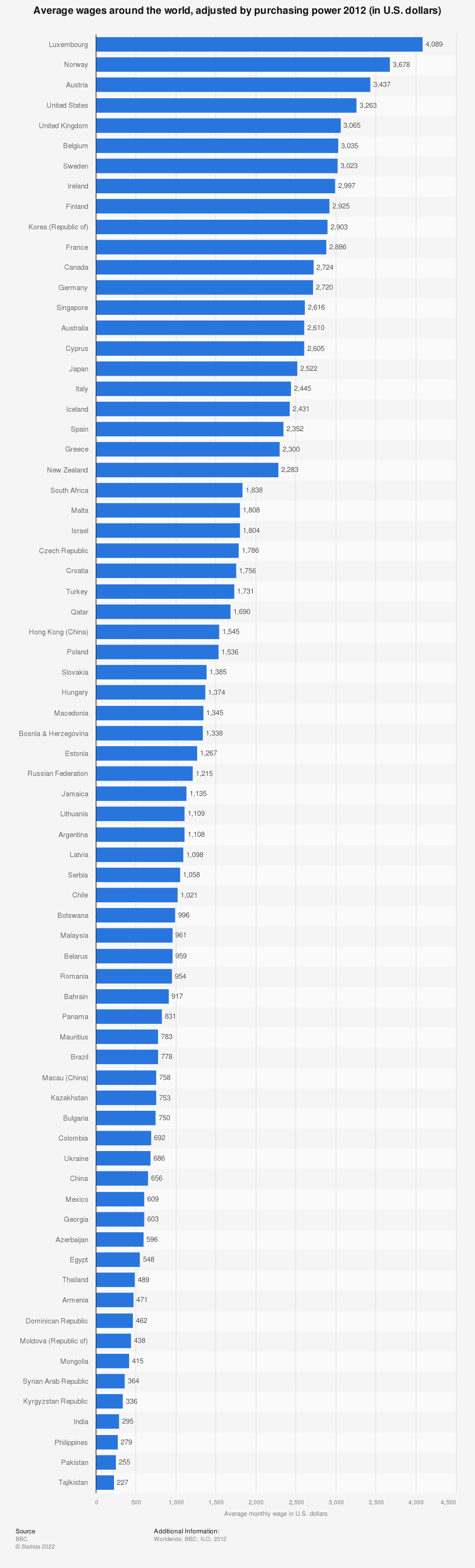 Statistic: Average salary around the world, adjusted by purchasing power 2012 (in U.S. dollars) | Statista