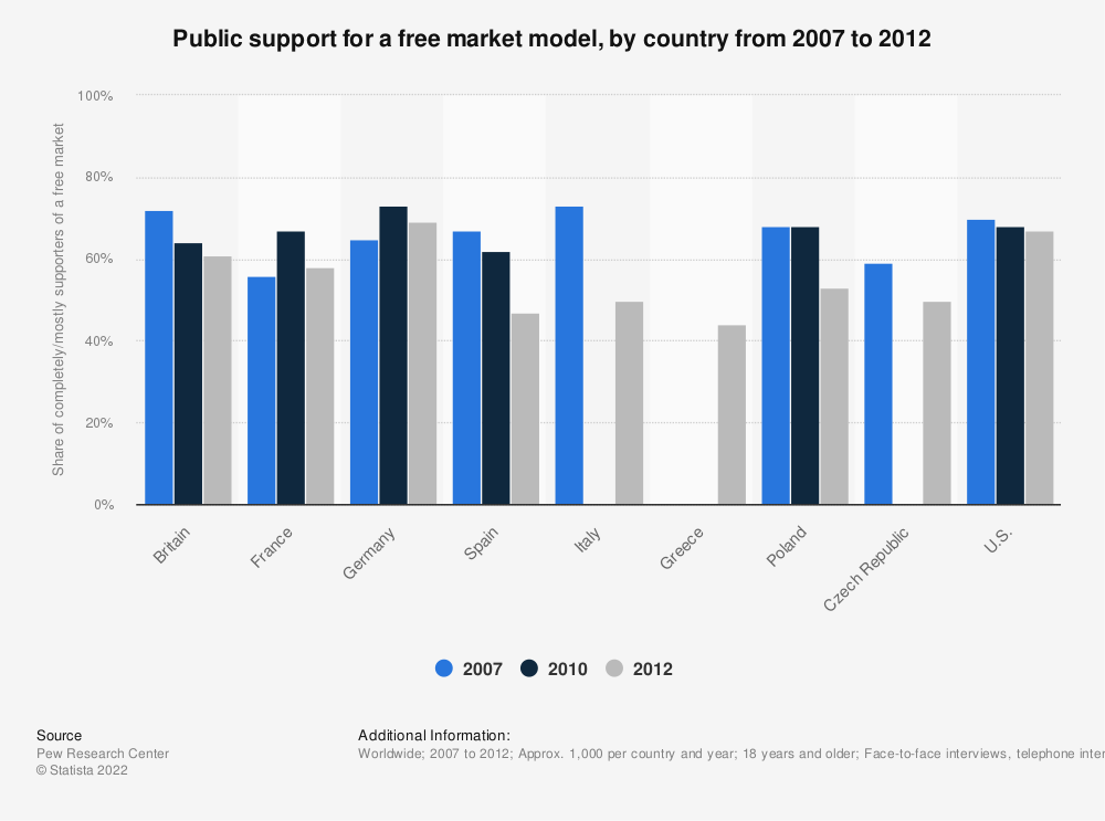 Statistic: Public support for a free market model, by country from 2007 to 2012 | Statista