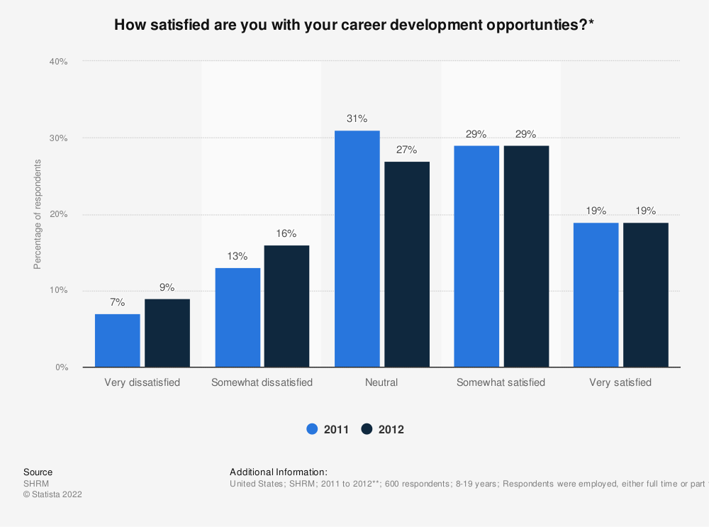 Statistic: How satisfied are you with your career development opportunties?* | Statista