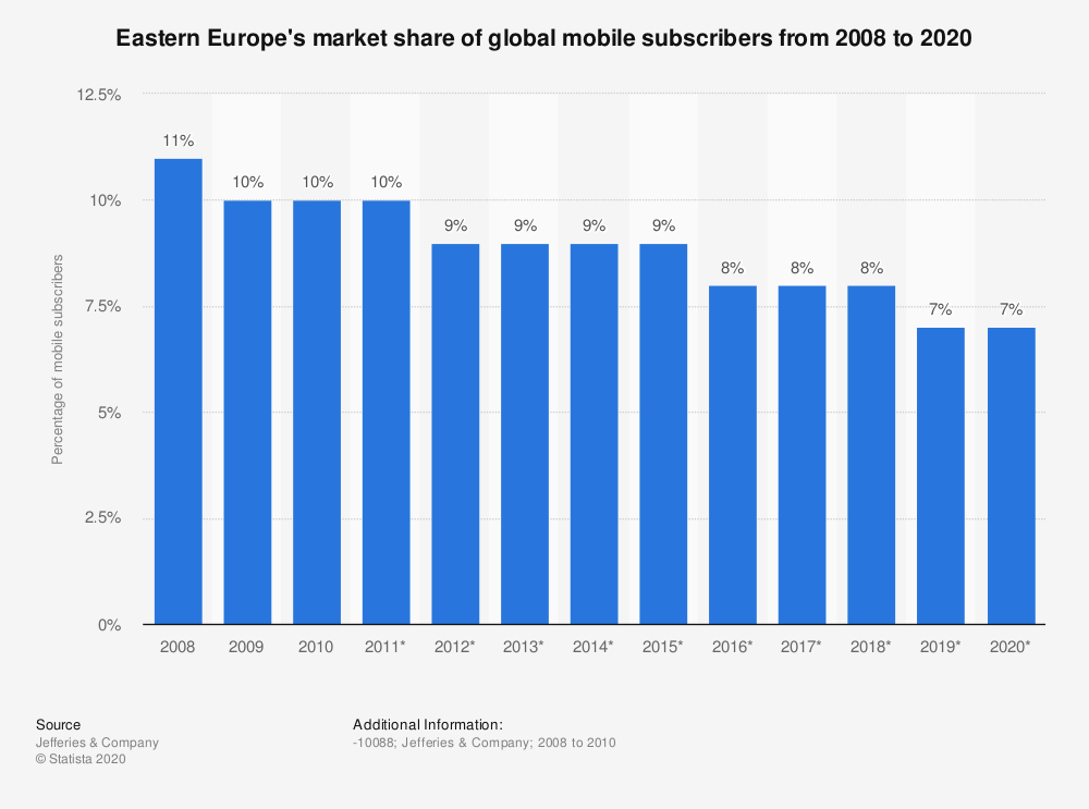 Statistic: Eastern Europe's market share of global mobile subscribers from 2008 to 2020   Statista