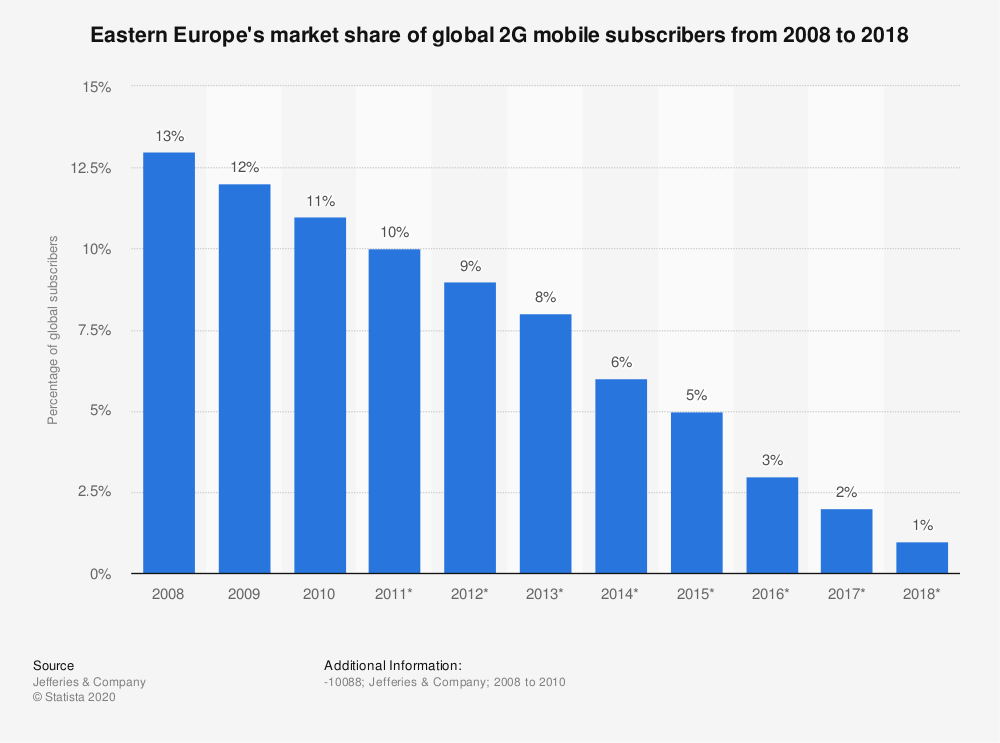 Statistic: Eastern Europe's market share of global 2G mobile subscribers from 2008 to 2018 | Statista
