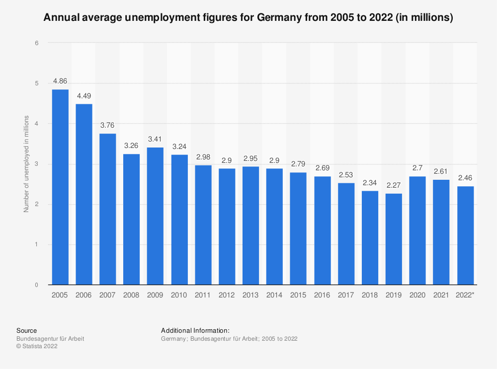 Statistic: Annual average unemployment figures for Germany from 2004 to 2020 (in millions) | Statista