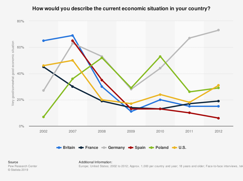 Statistic: How would you describe the current economic situation in your country?  | Statista