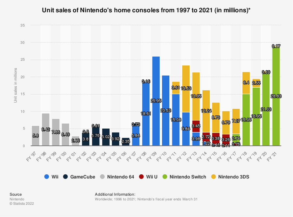 Statistic: Unit sales of Nintendo's home consoles from 1997 to 2020 (in millions)* | Statista