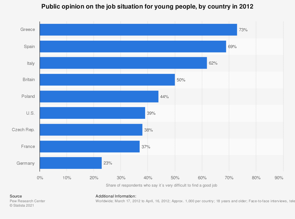 Statistic: Public opinion on the job situation for young people, by country in 2012 | Statista