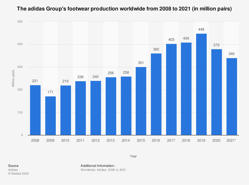 Statistic: The adidas Group's footwear production worldwide from 2008 to 2019 (in million pairs) | Statista