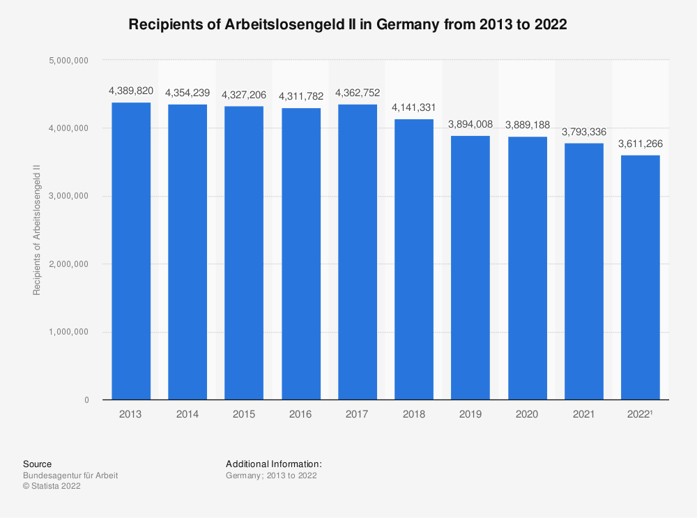 Statistic: Recipients of Arbeitslosengeld II in Germany from 2011 to 2019* | Statista