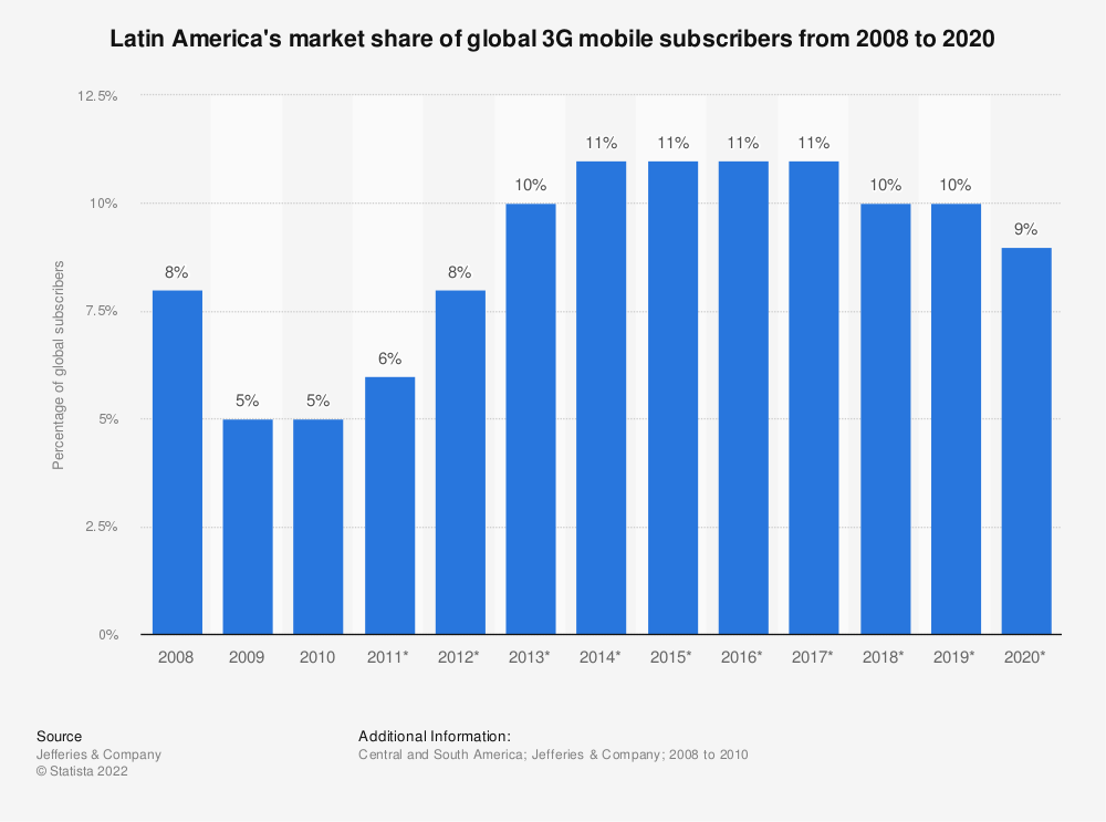 Statistic: Latin America's market share of global 3G mobile subscribers from 2008 to 2020   Statista