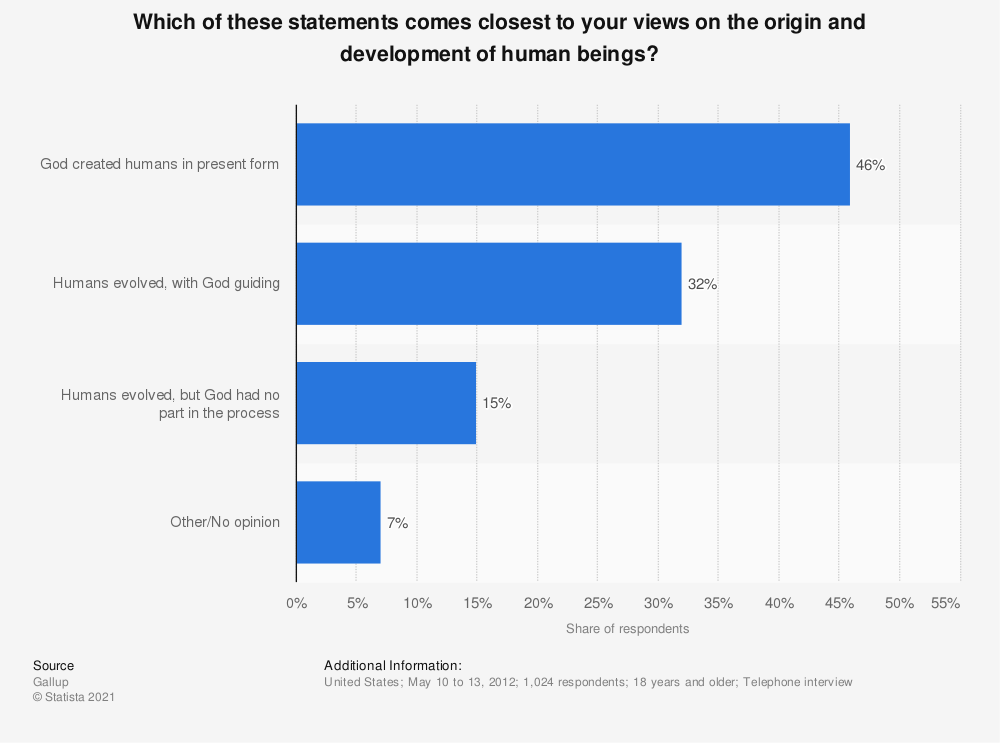 Statistic: Which of these statements comes closest to your views on the origin and development of human beings? | Statista