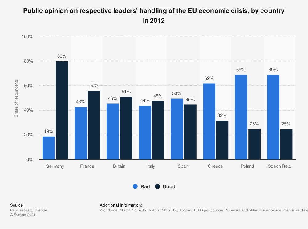Statistic: Public opinion on respective leaders' handling of the EU economic crisis, by country in 2012 | Statista