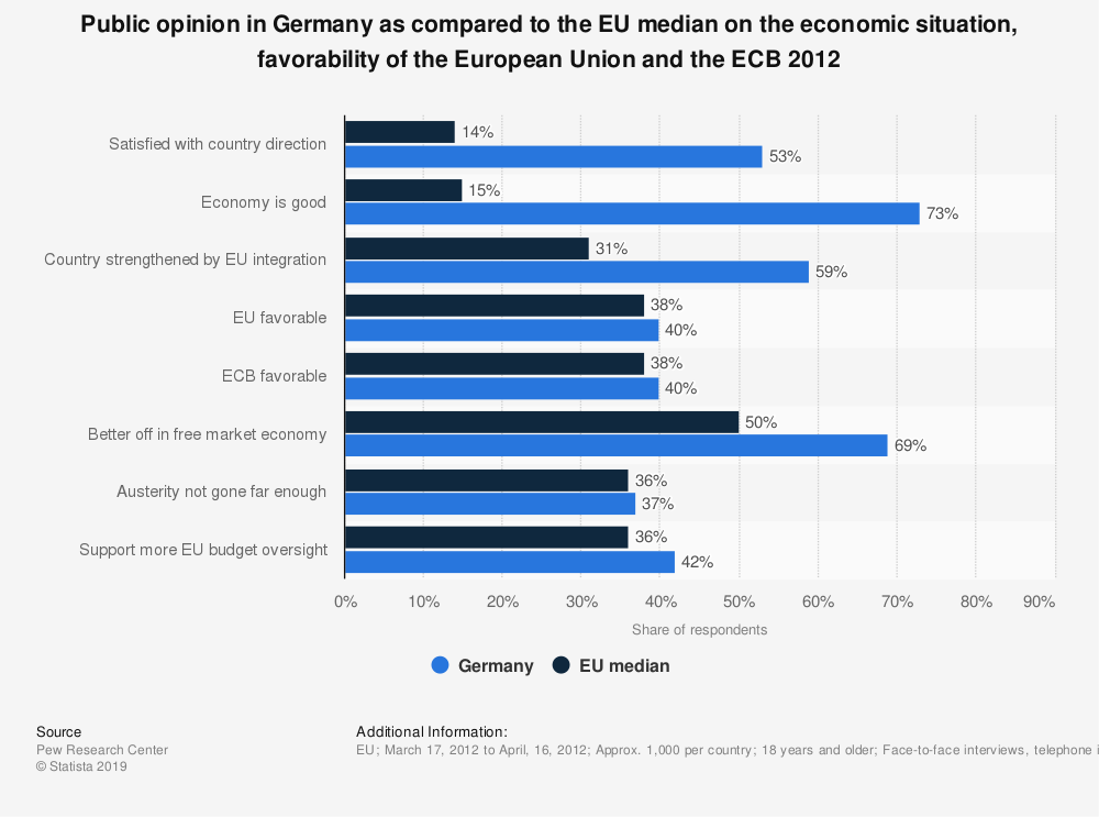 Statistic: Public opinion in Germany as compared to the EU median on the economic situation, favorability of the European Union and the ECB 2012 | Statista