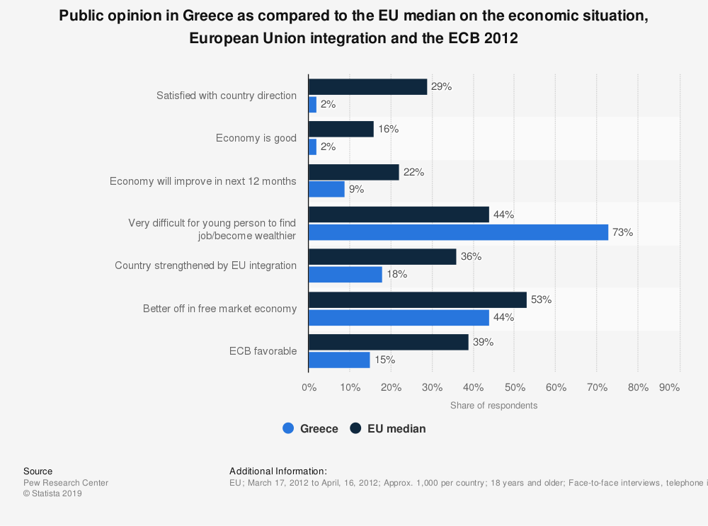 Statistic: Public opinion in Greece as compared to the EU median on the economic situation, European Union integration and the ECB 2012 | Statista