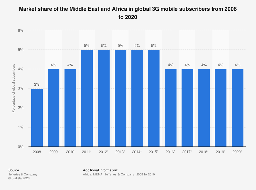 Statistic: Market share of the Middle East and Africa in global 3G mobile subscribers from 2008 to 2020   Statista