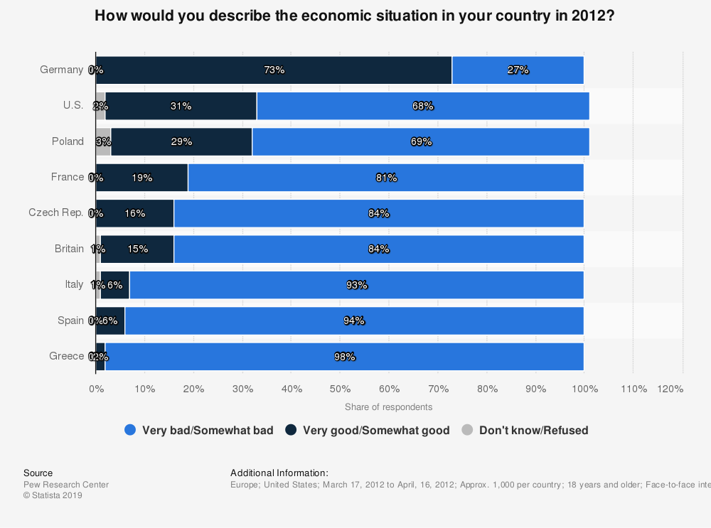 Statistic: How would you describe the economic situation in your country in 2012?  | Statista