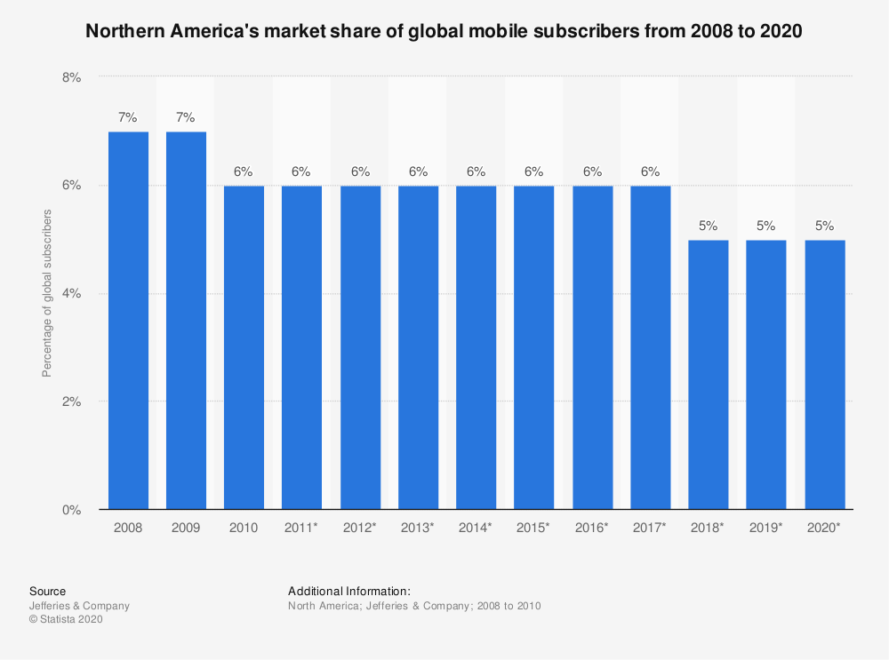 Statistic: Northern America's market share of global mobile subscribers from 2008 to 2020 | Statista