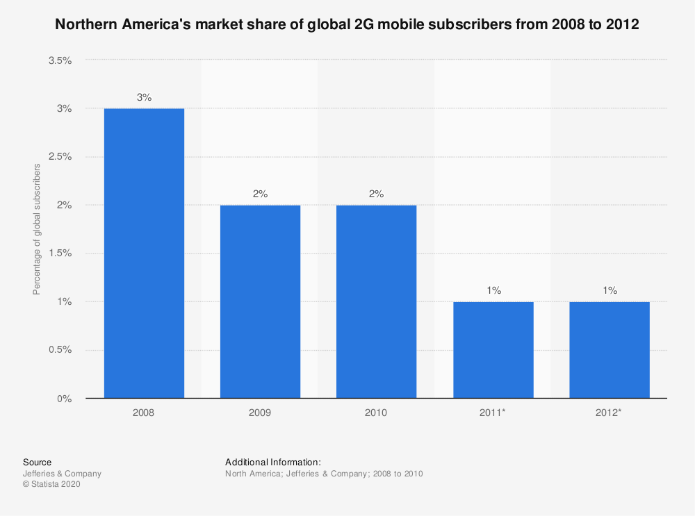 Statistic: Northern America's market share of global 2G mobile subscribers from 2008 to 2012   Statista