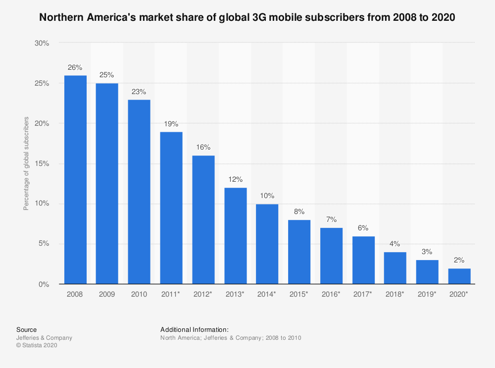 Statistic: Northern America's market share of global 3G mobile subscribers from 2008 to 2020   Statista