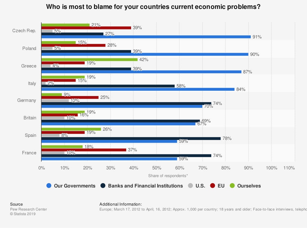 Statistic: Who is most to blame for your countries current economic problems? | Statista